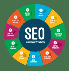 Find SEO Company: SEO Marketing