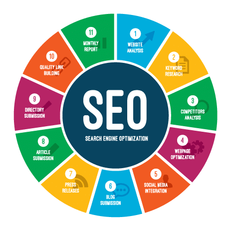 Find SEO Company: SEO Marketing